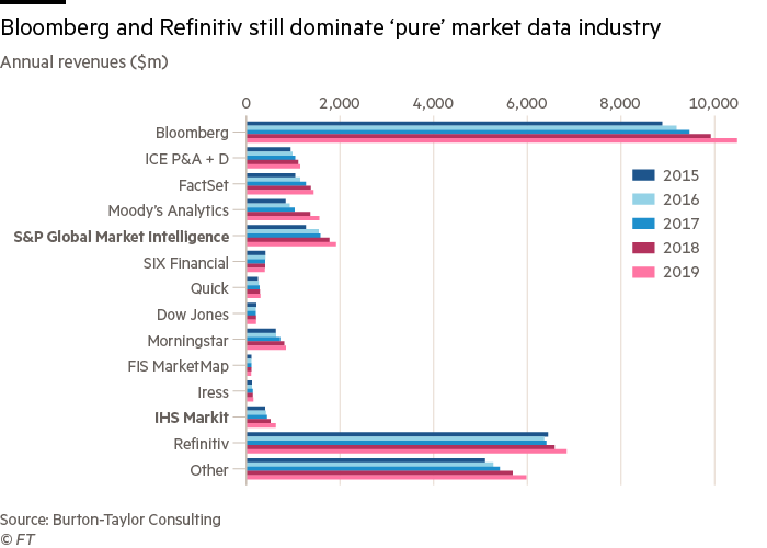 Bloomberg and Refinitiv still dominate 'pure' market data industry
