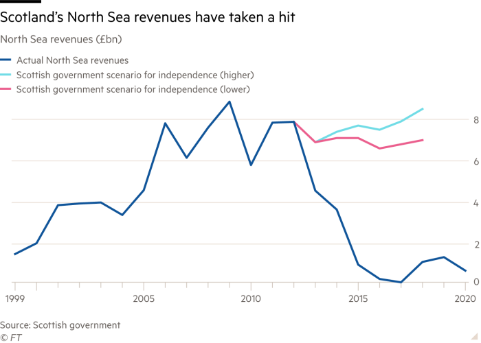 Line chart showing Annual % change in gross domestic product Scotland's North Sea revenues have taken a hit