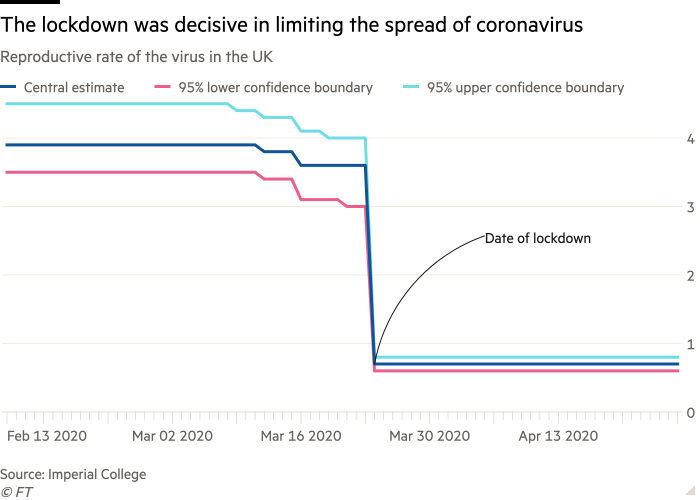 Line chart of reproductive rate of the virus in the UK  showing the lockdown was decisive in limiting the spread of coronavirus