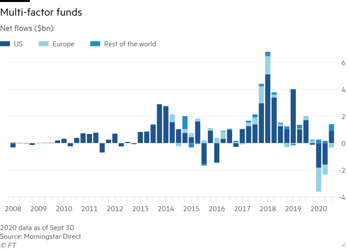 Column chart of Net flows ($bn) showing Multi-factor funds