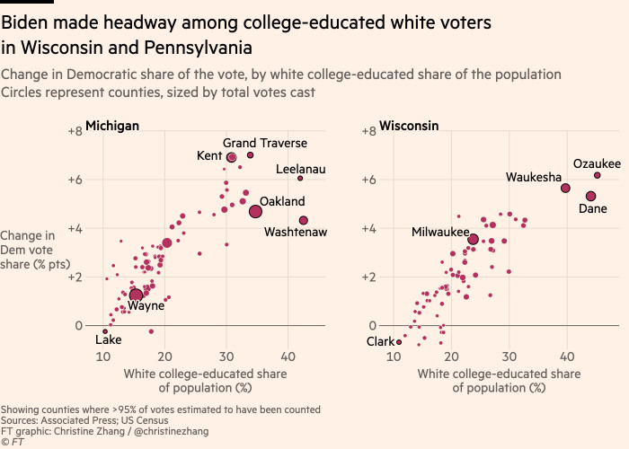 Chart showing that Biden made headway among college-educated white voters in Wisconsin and Pennsylvania