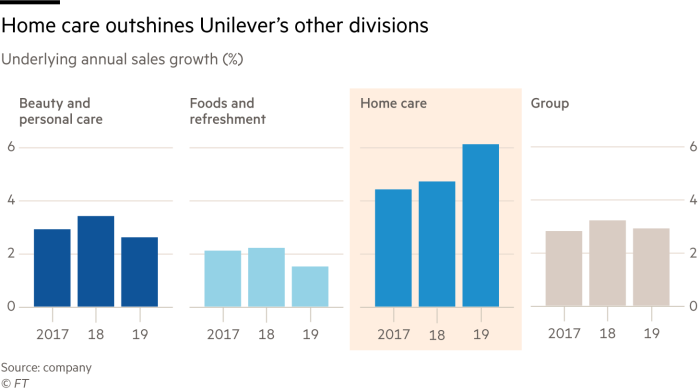 Home care outshines Unilever's other divisions; underlying annual sales growth (%)