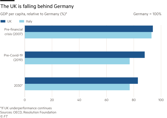 Graph by Martin Wolf showing GDP per capita, relative to Germany