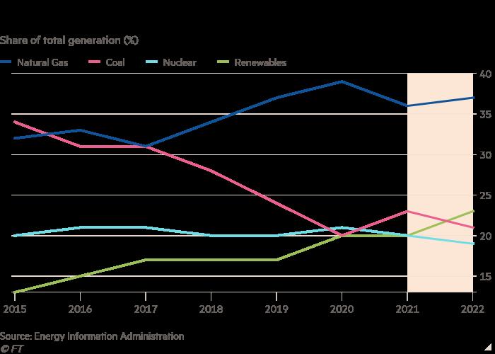 Graphique linéaire de la part de la production totale (%) montrant que le rebond du charbon dans la production d'électricité aux États-Unis sera temporaire