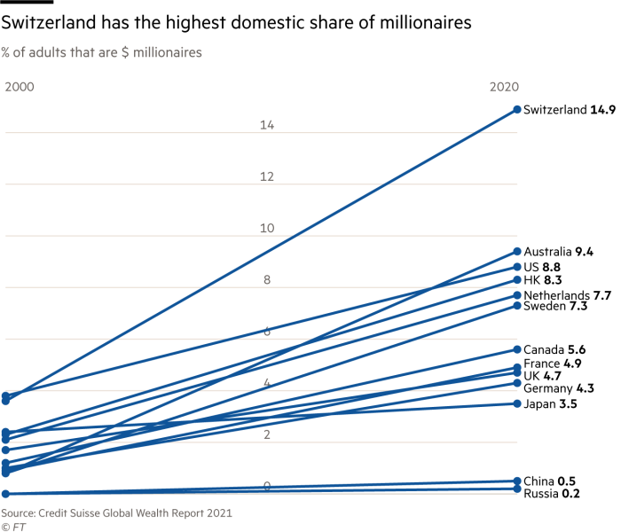 Switzerland has the highest domestic share of millionaires. Chart showing % of adults that are $ millionaires. Nearly 15% of Swiss adults are millionaires