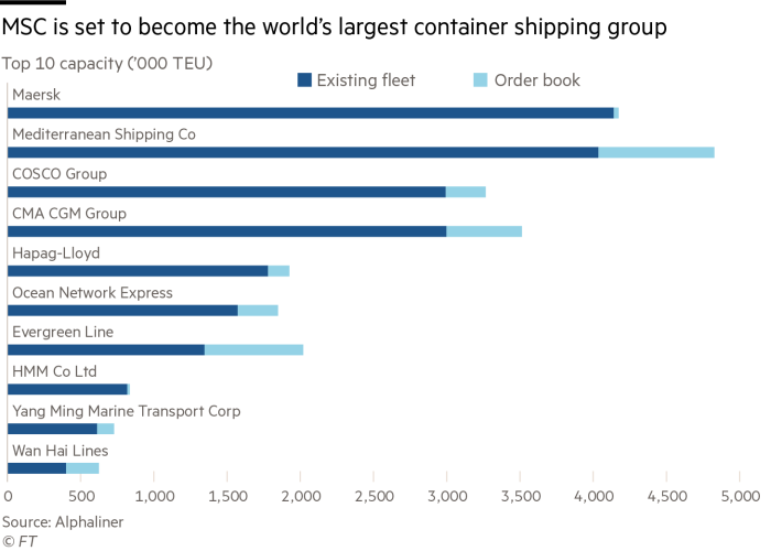 Chart showing transportation capacity, existing fleet and order book