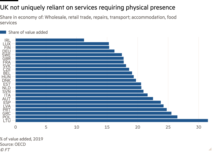 Bar chart of Share in economy of: Wholesale, retail trade, repairs, transport; accommodation, food services showing UK not uniquely reliant on services requiring physical presence