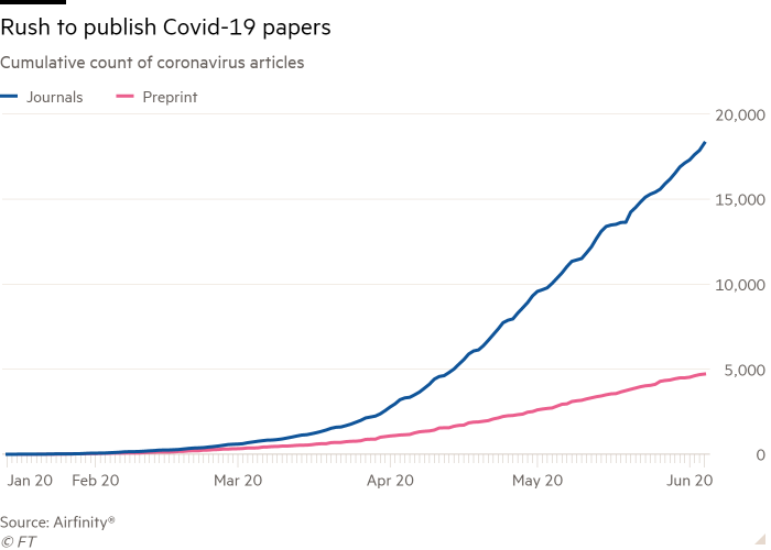 Line chart of Cumulative count of coronavirus articles showing Rush to publish Covid-19 papers