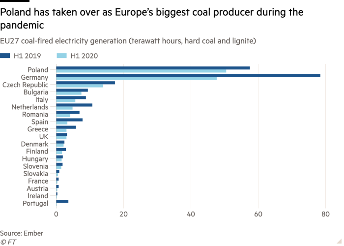 Bar chart of EU27 coal-fired electricity generation (terawatt hours) showing Poland's leading role in coal production