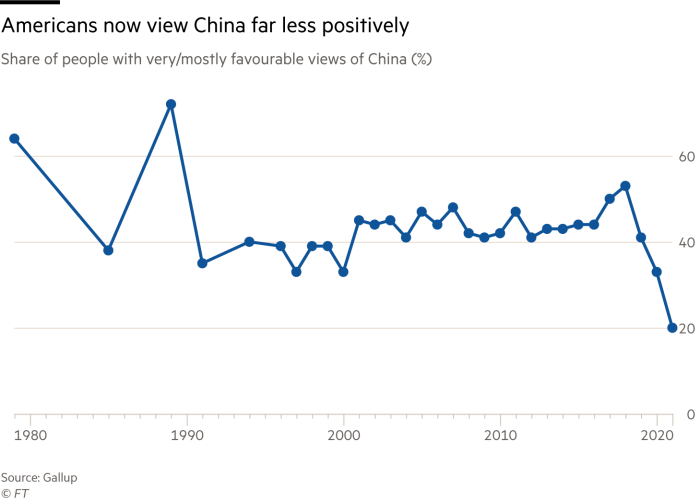 Chart of share of US people with favourable views of China, which shows that Americans now view China far less positively. Figures have fallen from over 40% in the middle of the last decade to around 20% in 2021