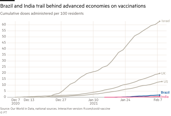 Line chart showing the trajectory of cumulative vaccine doses administered per 100 residents. Brazil and India trail behind advanced economies on vaccinations. As of Feb 9, Brazil has administered 1.8 doses per 100 residents and India has administered 0.5 doses per 100 residents.