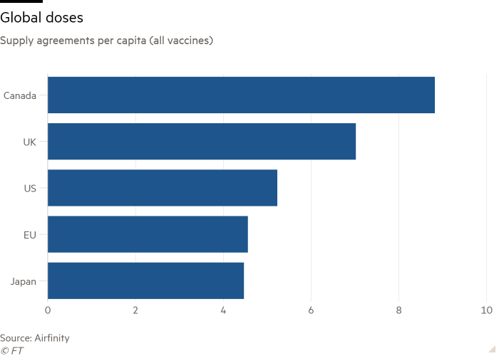 Chart showing supply agreement of all vaccines for Canada, US, EK, EU and Japan
