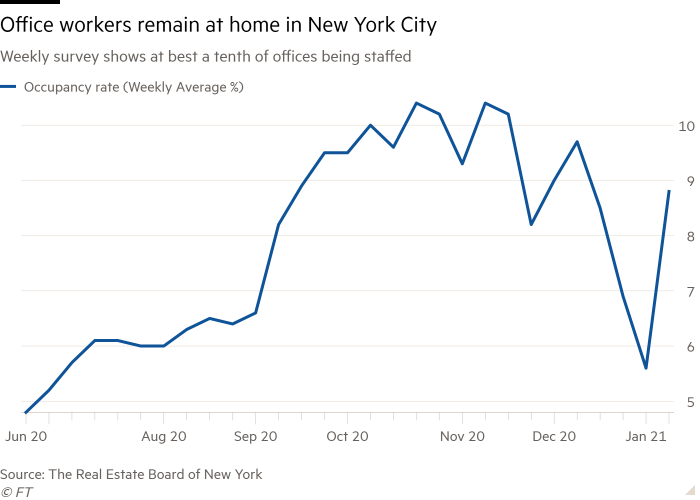 Line chart of Weekly survey shows at best a tenth of offices being staffed showing Office workers remain at home in New York City