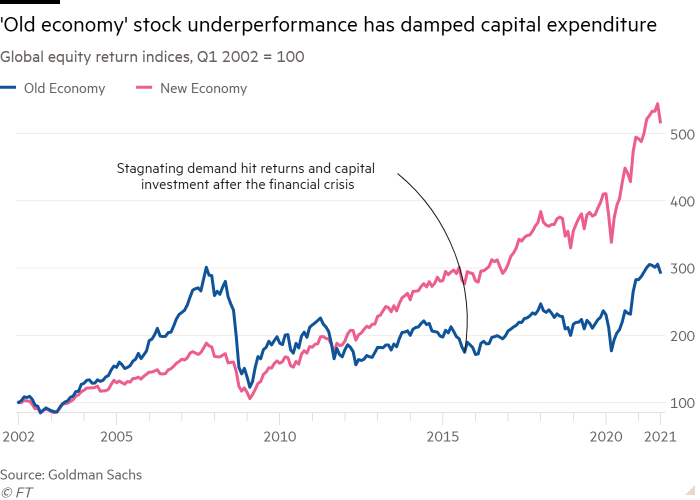 A line graph of the Global Equity Return index, Q1 2002 = 100, shows that the fall in stock prices in the