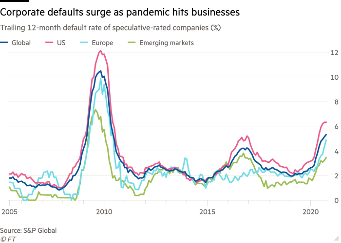 Line chart of Trailing 12-month default rate of speculative-rated companies (%) showing Corporate defaults surge as pandemic hits businesses