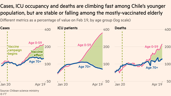 Chart showing that cases, ICU patient numbers and deaths are climbing fast among Chile's younger population, but are stable or falling among the mostly-vaccinated elderly