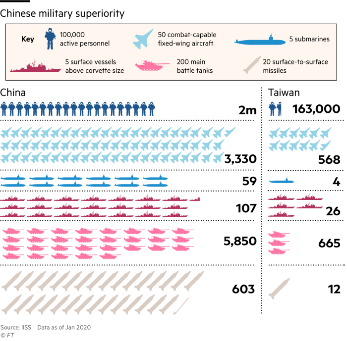 Infographic showing the balance of military forces between China and Taiwan