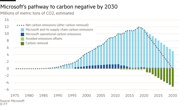 Column chart showing Microsoft's pathway to carbon negative by 2030 in millions of metric tons of CO2, estimated