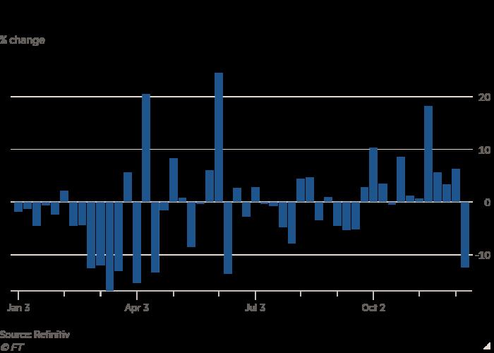 ستون گرافیکی با٪ تغییر نشان دهنده سهام NatWest برای بدترین هفته از ماه ژوئن است