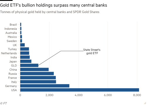 Chart showing physical gold held by central banks and SPDR Gold Shares