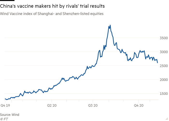 Line chart of the Wind Vaccine Index of Shanghai and Shenzhen listed stocks showing Chinese vaccine makers affected by competitor's test results