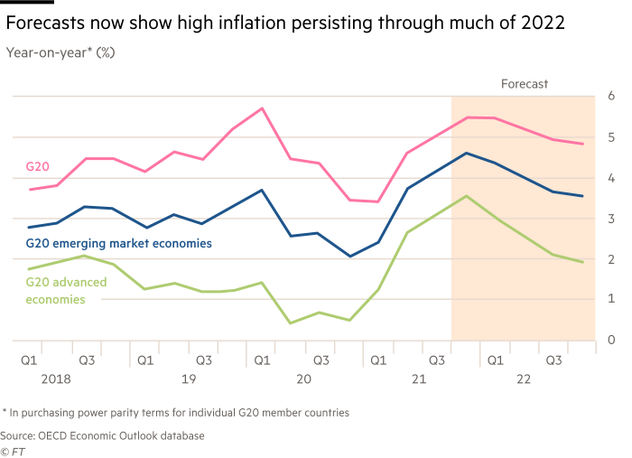 Chart showing that forecasts now show high inflation persisting through much of 2022. Forecasts for G20, G20 emerging market economies and G20 advanced economies, Q1 2018 to Q3 2022.