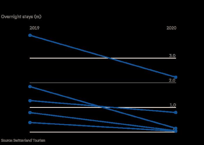 Decline in tourism Overnight stays (m) G1350_21X