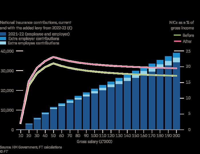 Grafiek wat toon dat die styging in nasionale versekering die geld wat uit hierdie belasting verkry word, aansienlik sal verhoog