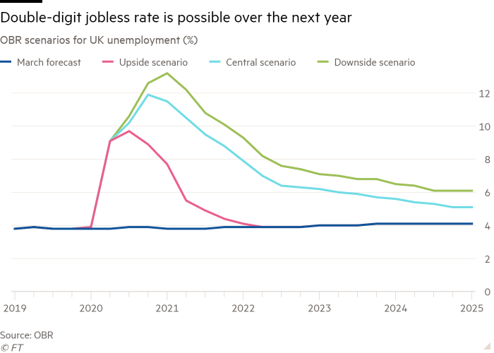 Line chart of OBR scenarios for UK unemployment (%) showing Double-digit jobless rate is possible over the next year