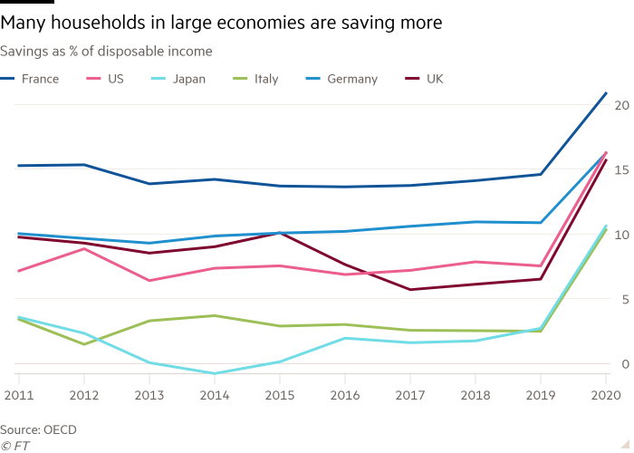 A line chart of savings as a percentage of disposable income shows that many households in large economies save more