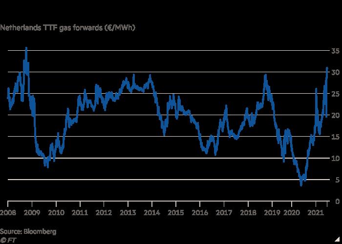 Налоговая диаграмма перспектив добычи газа DDF в Нидерландах (евро / МВтч) с указанием европейских цен на природный газ с 2008 г.