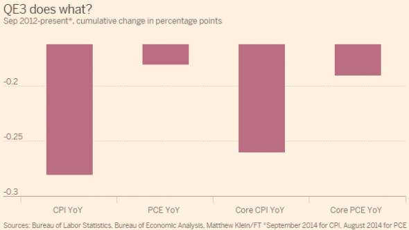 Why didn't QE3 raise inflation expectations? | FT Alphaville