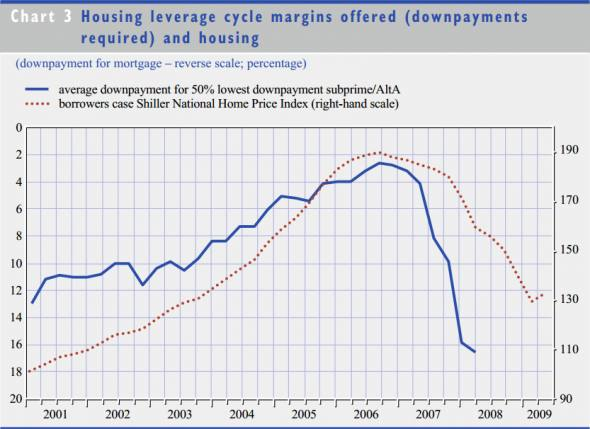 Yes, looser credit — and fraud — drove the housing bubble