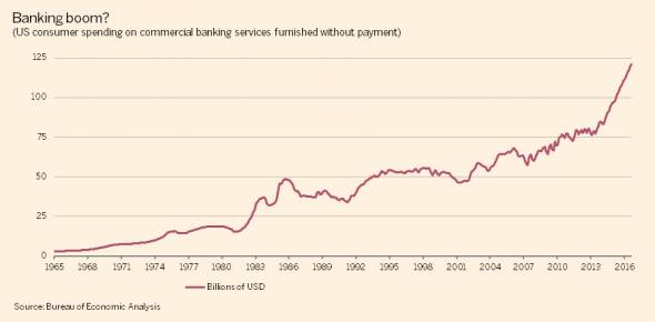 US pce commercial banking imputed