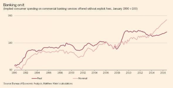 Americans are spending a lot more at banks in ways they can't see