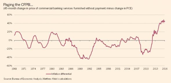 US imputed commerical bank services inflation vs pce inflation 45 months