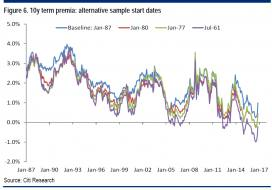 Citi 10y term premium different start dates