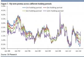 Citi 10y term premium different holding periods