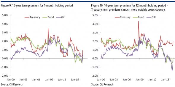 Citi 10y term premium cross country