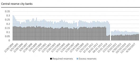 Banking Reserves