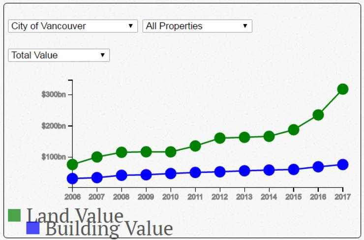 Vancouver land value