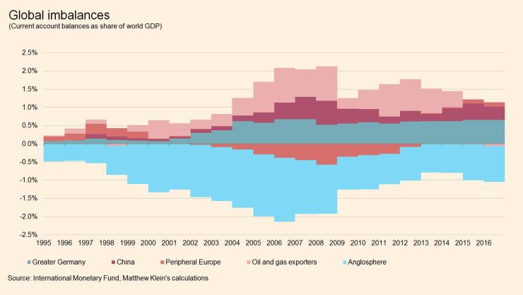 Global imbalances by major contributors featured image