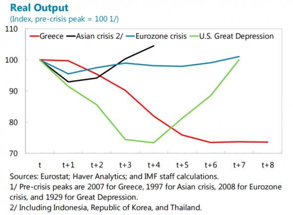 Az IMF ábrája a görög válságról: a görög GDP alakulása a válság lefolyása során más korábbi nagy válságok elszenvedőihez viszonyítva.