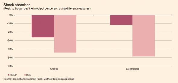 Greece vs EMs peak to trough
