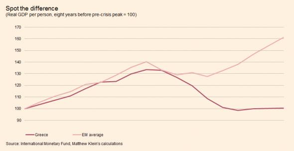 Greece vs EMs boom bust recovery