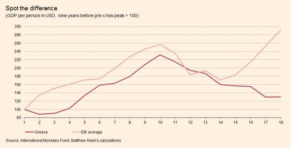 Greece vs EMs boom bust recovery USD