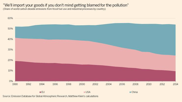 CO2 emission shares featured image