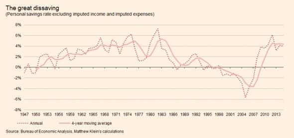 America S Household Debt Binge Was About Income Inequality Ft