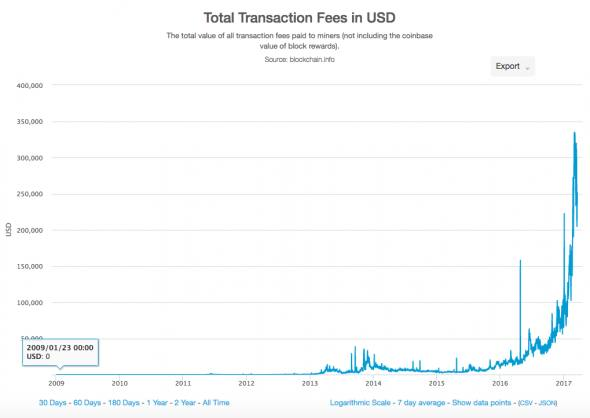 This Has Begun To Undermine One Of The Most Actively Propagated Myths About Bitcoin Blockchain That Network Radically Reduces Cost Payments And