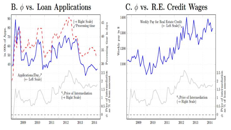 Boston-Fed-bank-intermediation-costs-featured